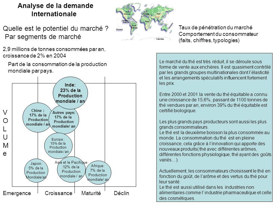 Quelle est le potentiel du marché ? Par segments de marché 2,9 millions de tonnes consommées par an, croissance de 2% en 2004 Part de la consommation