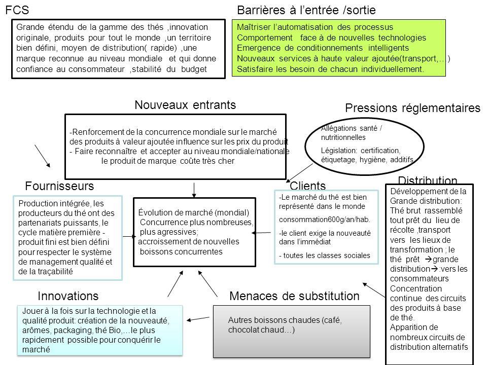 FCSBarrières à lentrée /sortie Maîtriser lautomatisation des processus Comportement face à de nouvelles technologies Emergence de conditionnements int