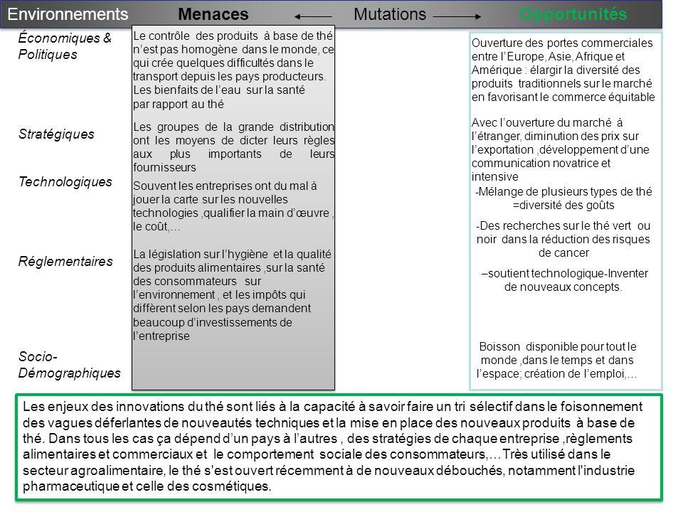 Environnements MenacesOpportunitésMutations Économiques & Politiques Stratégiques Technologiques Réglementaires Socio- Démographiques Les groupes de l