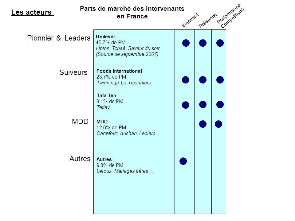 Parts de marché des intervenants en France Pionnier &Leaders Suiveurs Innovant Présence Performance Compétitivité MDD Les acteurs Unilever 45,7% de PM