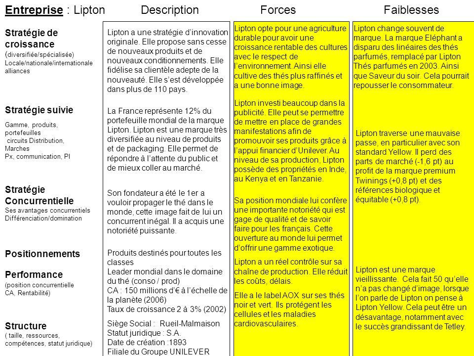 Entreprise : Lipton Stratégie suivie Stratégie de croissance ( diversifiée/spécialisée) Locale/nationale/internationale alliances ForcesFaiblesses Per