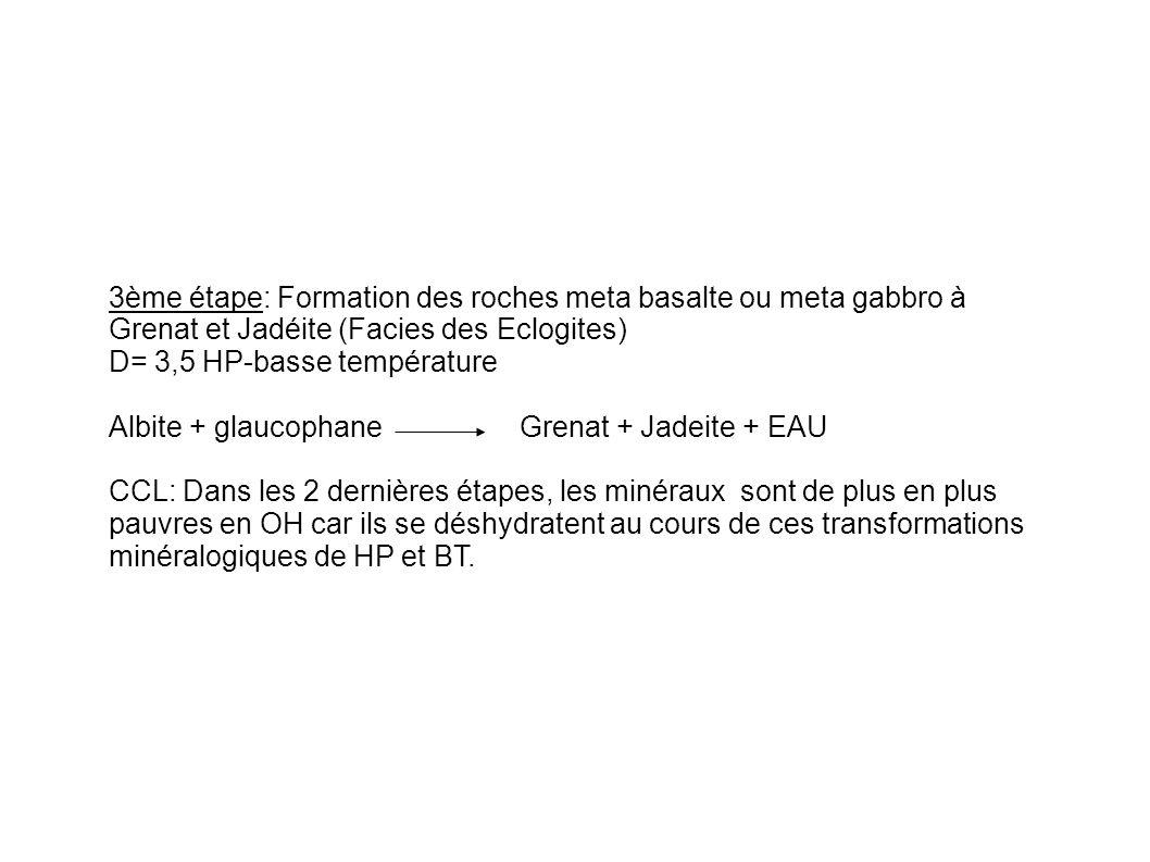 3ème étape: Formation des roches meta basalte ou meta gabbro à Grenat et Jadéite (Facies des Eclogites) D= 3,5 HP-basse température Albite + glaucopha