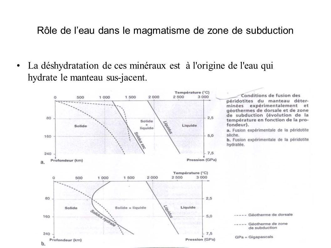 Rôle de leau dans le magmatisme de zone de subduction La déshydratation de ces minéraux est à l'origine de l'eau qui hydrate le manteau sus-jacent.