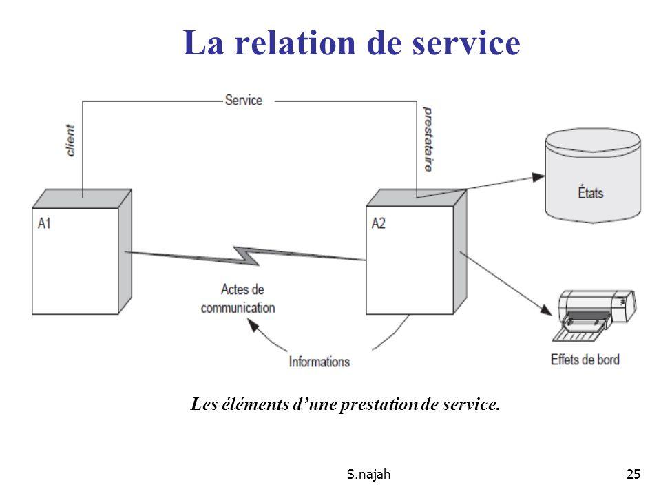 S.najah25 La relation de service Les éléments dune prestation de service.