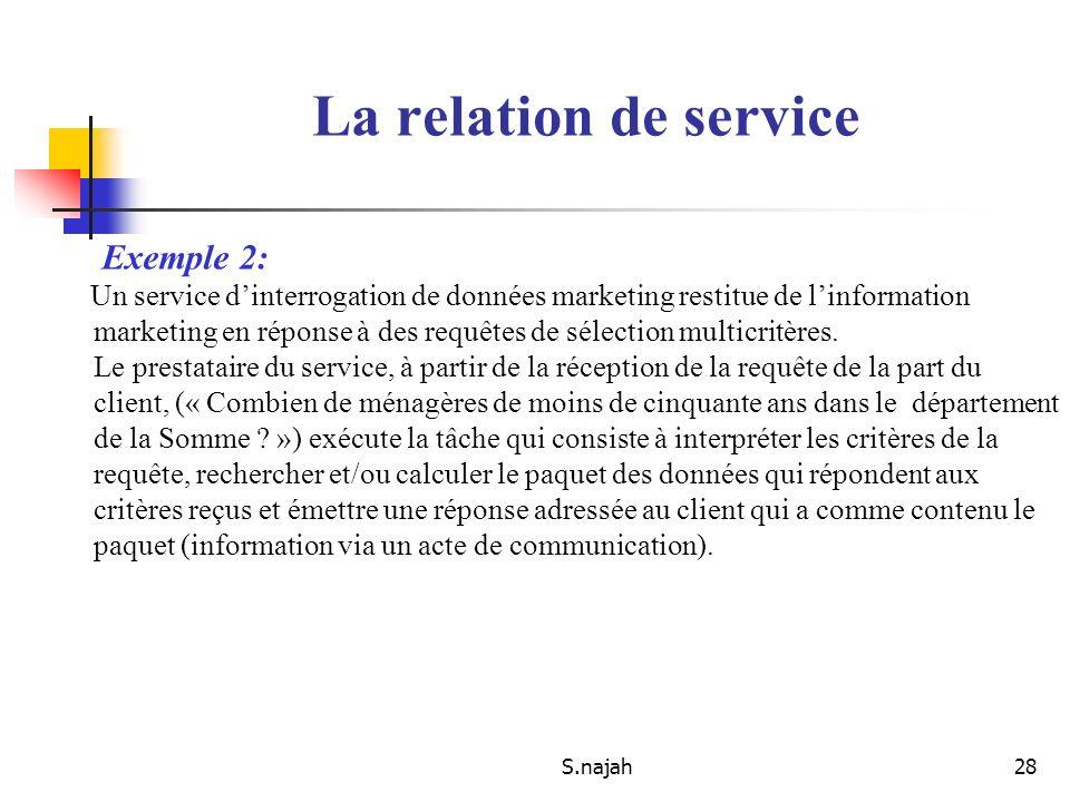 S.najah28 Exemple 2: Un service dinterrogation de données marketing restitue de linformation marketing en réponse à des requêtes de sélection multicri