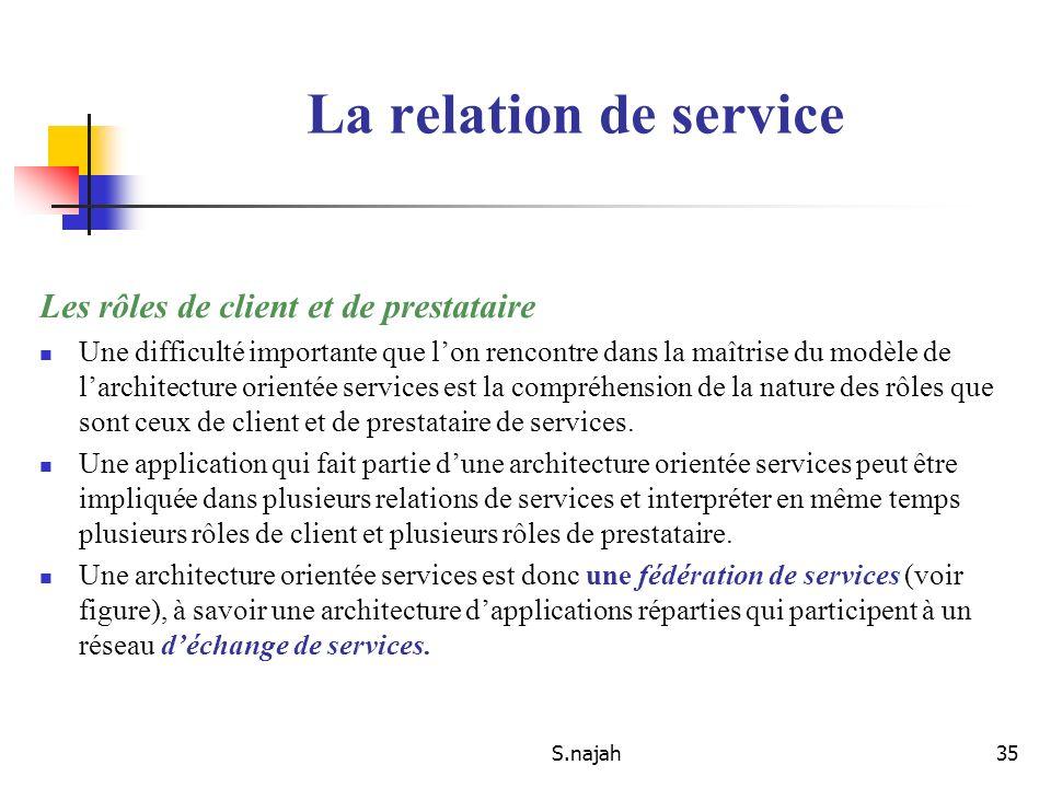 S.najah35 Les rôles de client et de prestataire Une difficulté importante que lon rencontre dans la maîtrise du modèle de larchitecture orientée servi
