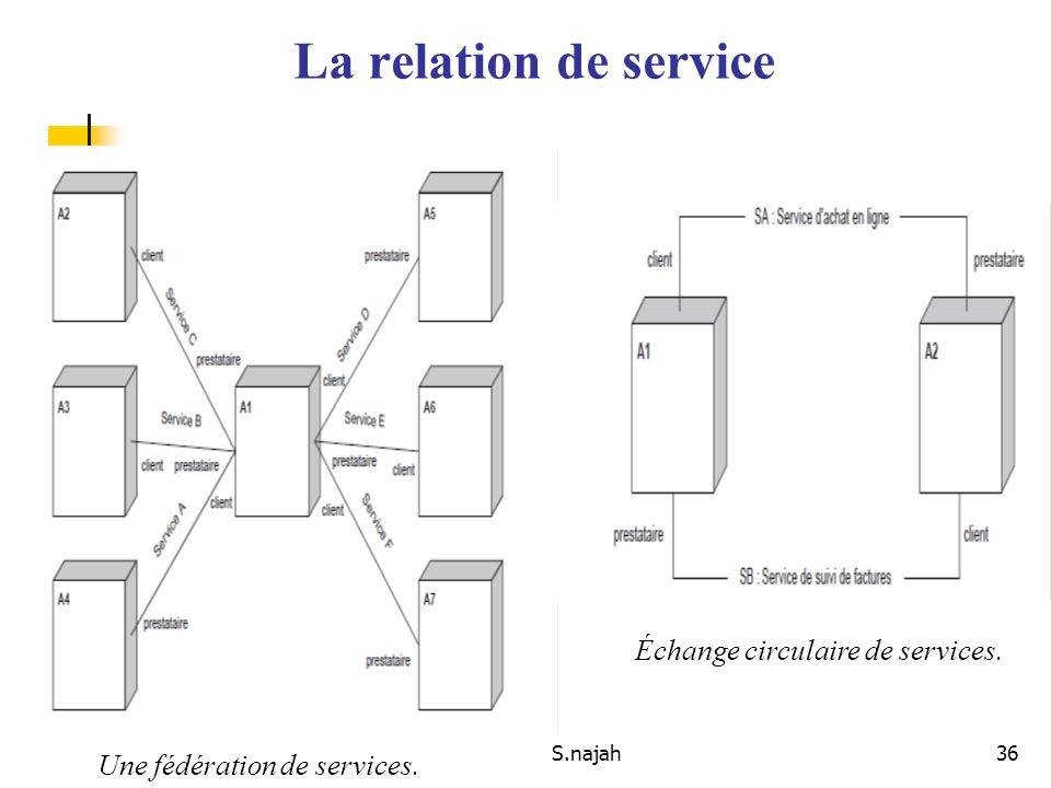 S.najah36 La relation de service Échange circulaire de services. Une fédération de services.