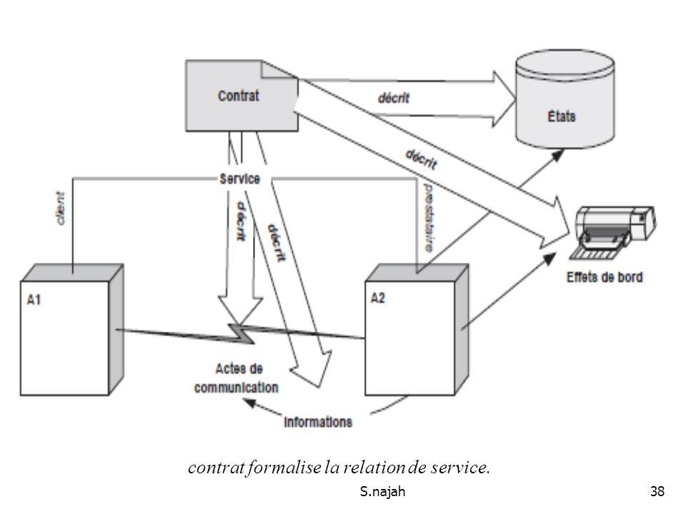 S.najah38 Le contrat de service contrat formalise la relation de service.