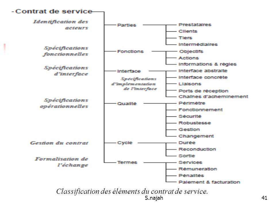 S.najah41 Classification des éléments du contrat de service.