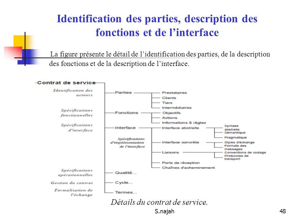 S.najah48 La figure présente le détail de lidentification des parties, de la description des fonctions et de la description de linterface. Identificat