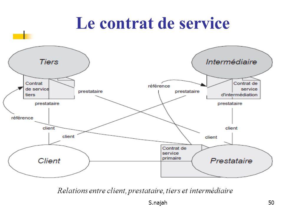 S.najah50 Le contrat de service Relations entre client, prestataire, tiers et intermédiaire