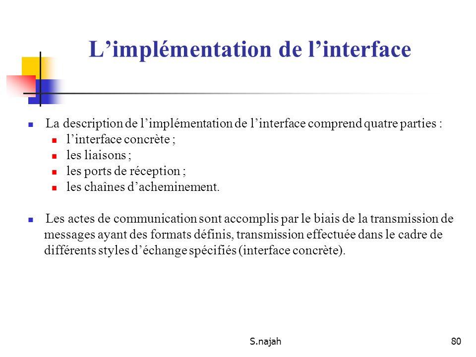 S.najah80 La description de limplémentation de linterface comprend quatre parties : linterface concrète ; les liaisons ; les ports de réception ; les