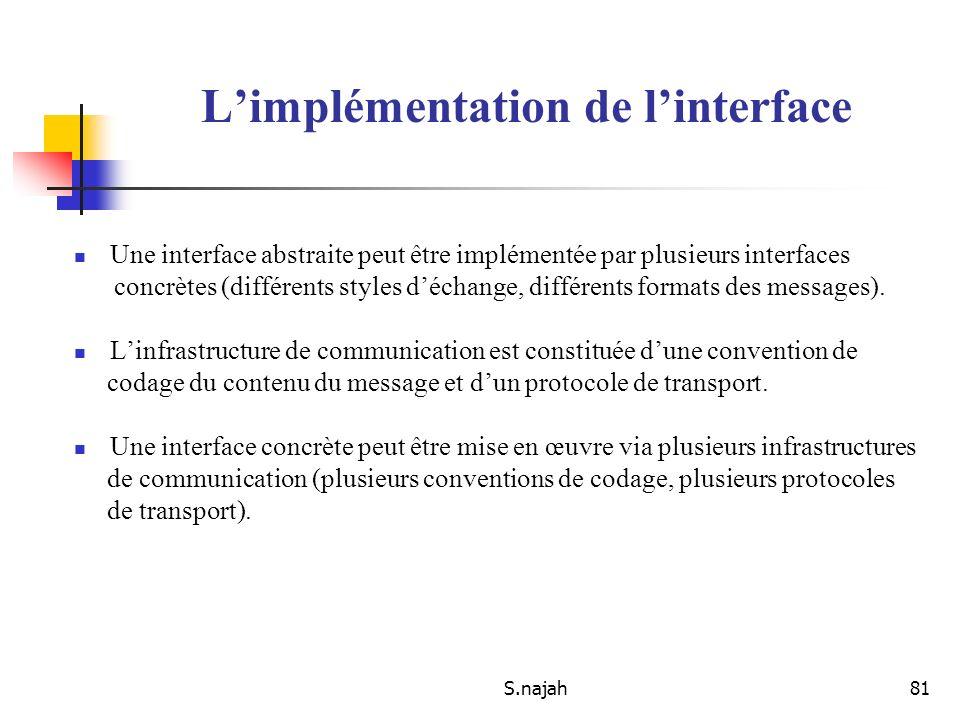 S.najah81 Limplémentation de linterface Une interface abstraite peut être implémentée par plusieurs interfaces concrètes (différents styles déchange,