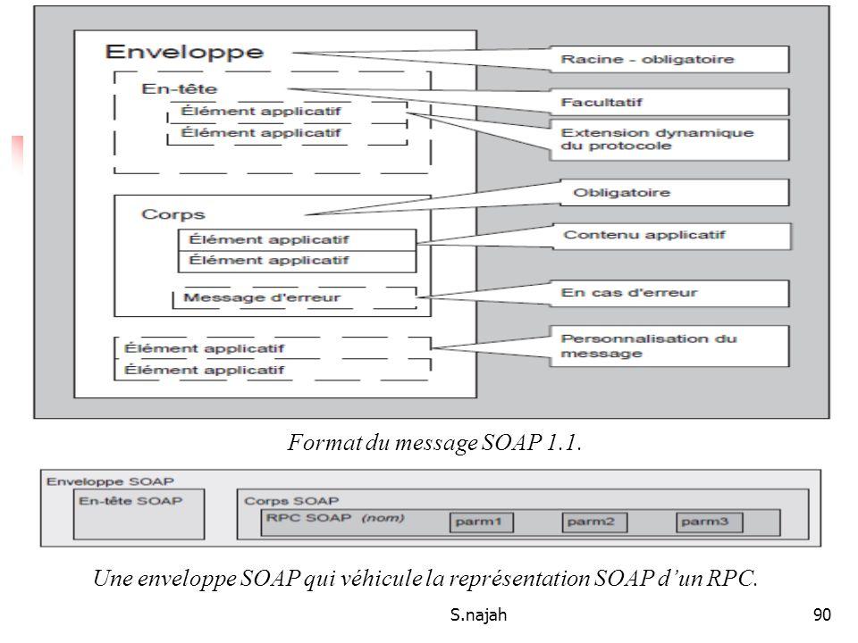 S.najah90 Le contrat de service Format du message SOAP 1.1. Une enveloppe SOAP qui véhicule la représentation SOAP dun RPC.