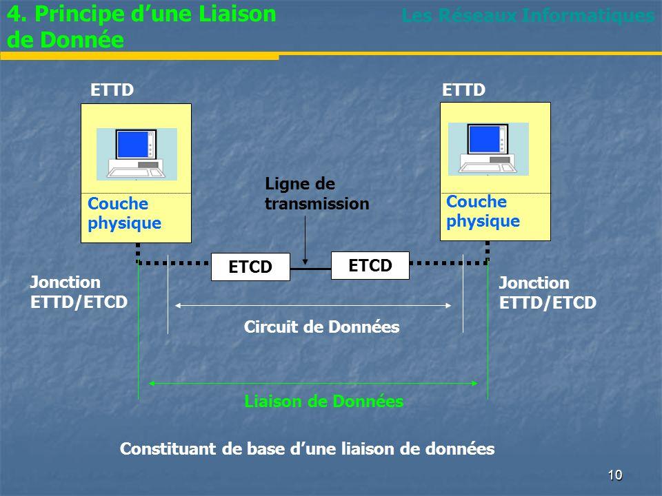Les Réseaux Informatiques 4. Principe dune Liaison de Donnée Jonction ETTD/ETCD Couche physique ETTD Jonction ETTD/ETCD Ligne de transmission Couche p
