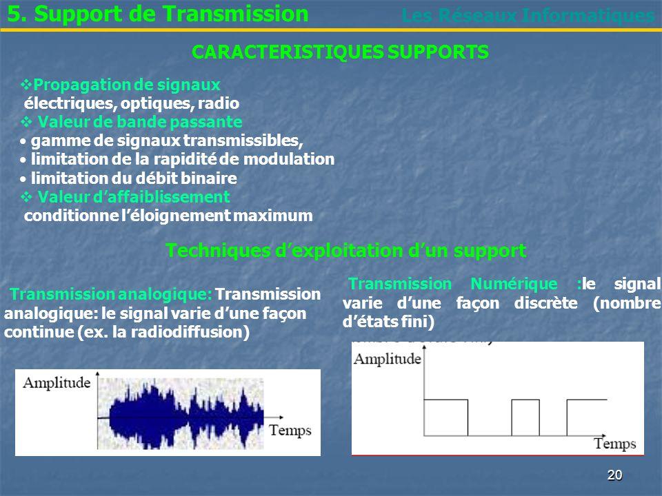 Les Réseaux Informatiques 5. Support de Transmission CARACTERISTIQUES SUPPORTS Propagation de signaux électriques, optiques, radio Valeur de bande pas