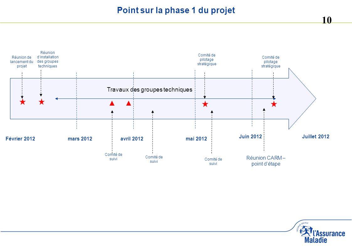 10 Point sur la phase 1 du projet Réunion de lancement du projet Comité de suivi Juin 2012Juillet 2012 Février 2012mars 2012mai 2012avril 2012 Réunion