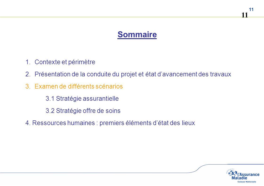 11 Sommaire 1.Contexte et périmètre 2.Présentation de la conduite du projet et état davancement des travaux 3.Examen de différents scénarios 3.1 Strat