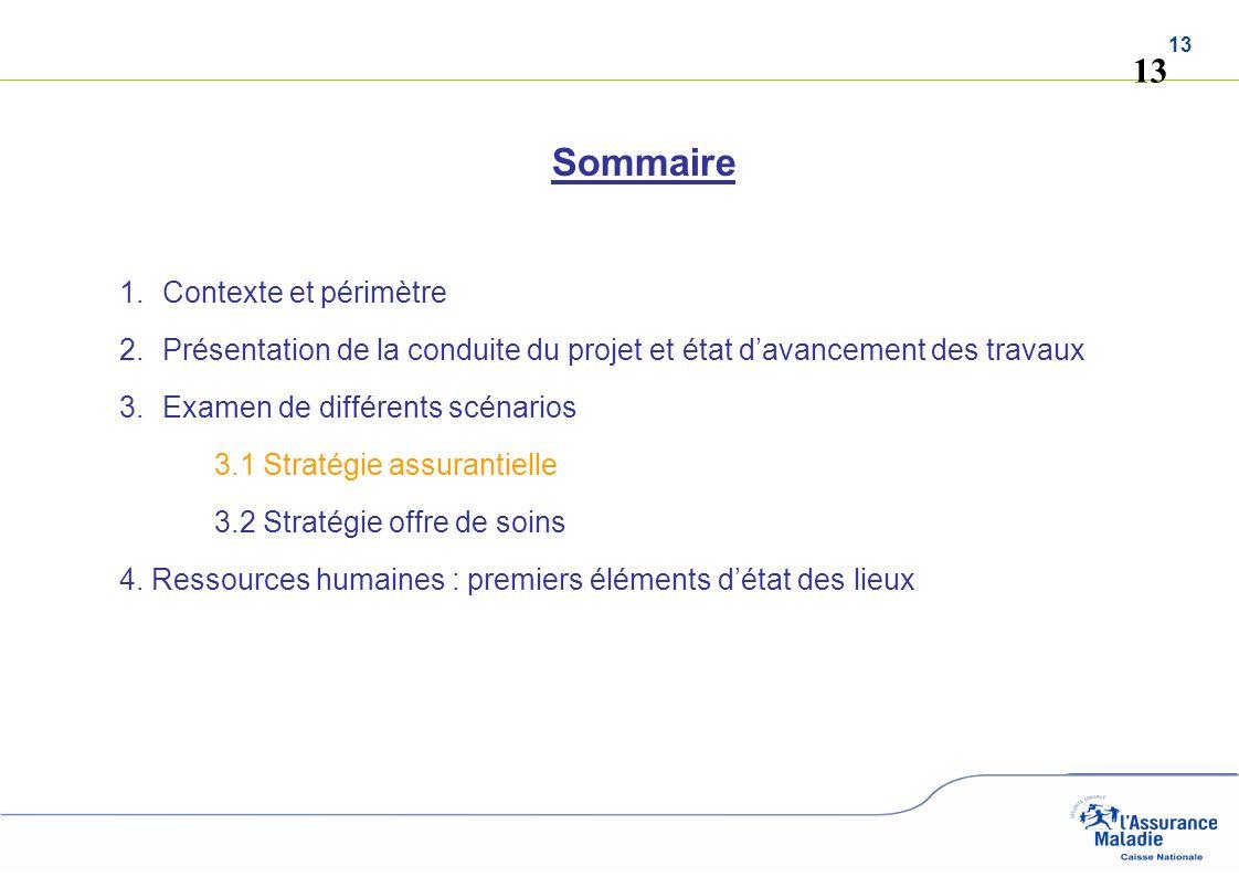 13 Sommaire 1.Contexte et périmètre 2.Présentation de la conduite du projet et état davancement des travaux 3.Examen de différents scénarios 3.1 Strat