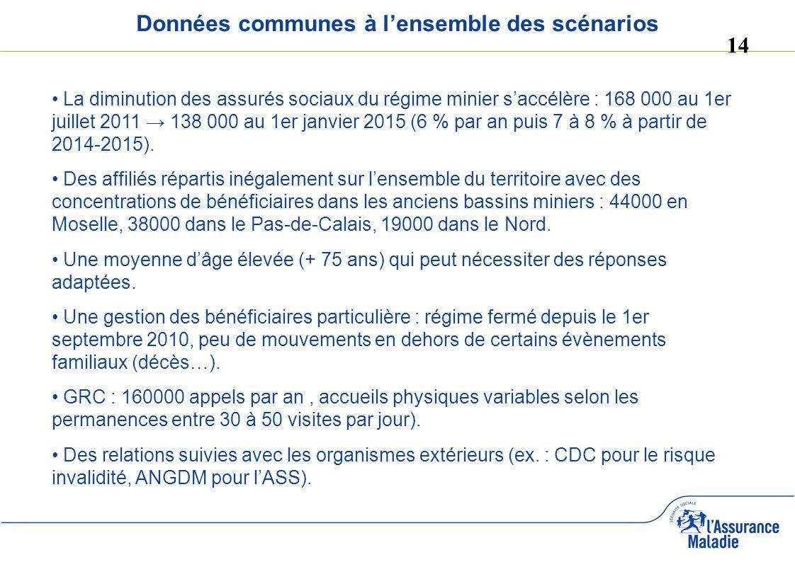 14 Données communes à lensemble des scénarios La diminution des assurés sociaux du régime minier saccélère : 168 000 au 1er juillet 2011 138 000 au 1e