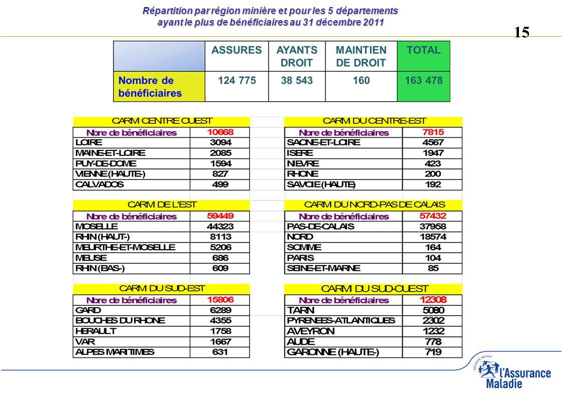 15 Répartition par région minière et pour les 5 départements ayant le plus de bénéficiaires au 31 décembre 2011