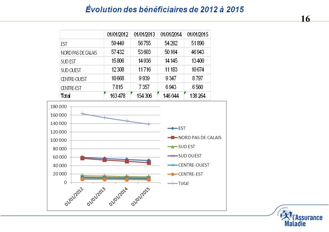 16 Évolution des bénéficiaires de 2012 à 2015
