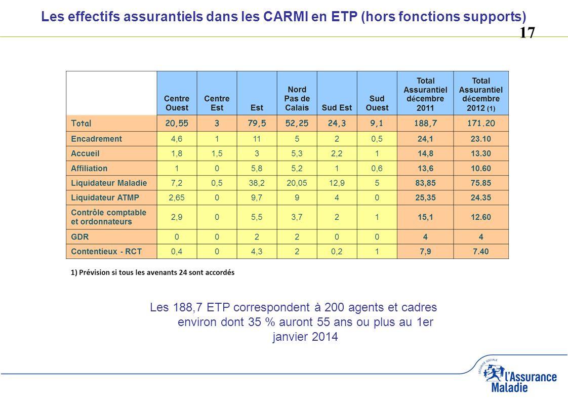 17 Les effectifs assurantiels dans les CARMI en ETP (hors fonctions supports) Les 188,7 ETP correspondent à 200 agents et cadres environ dont 35 % aur