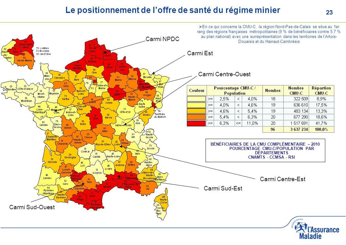 23 Le positionnement de loffre de santé du régime minier BÉNÉFICIAIRES DE LA CMU COMPLÉMENTAIRE – 2010 POURCENTAGE CMU-C/POPULATION PAR DÉPARTEMENTS C