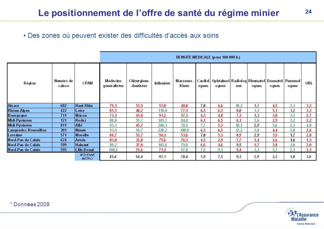 24 Le positionnement de loffre de santé du régime minier Des zones où peuvent exister des difficultés daccès aux soins * Données 2009