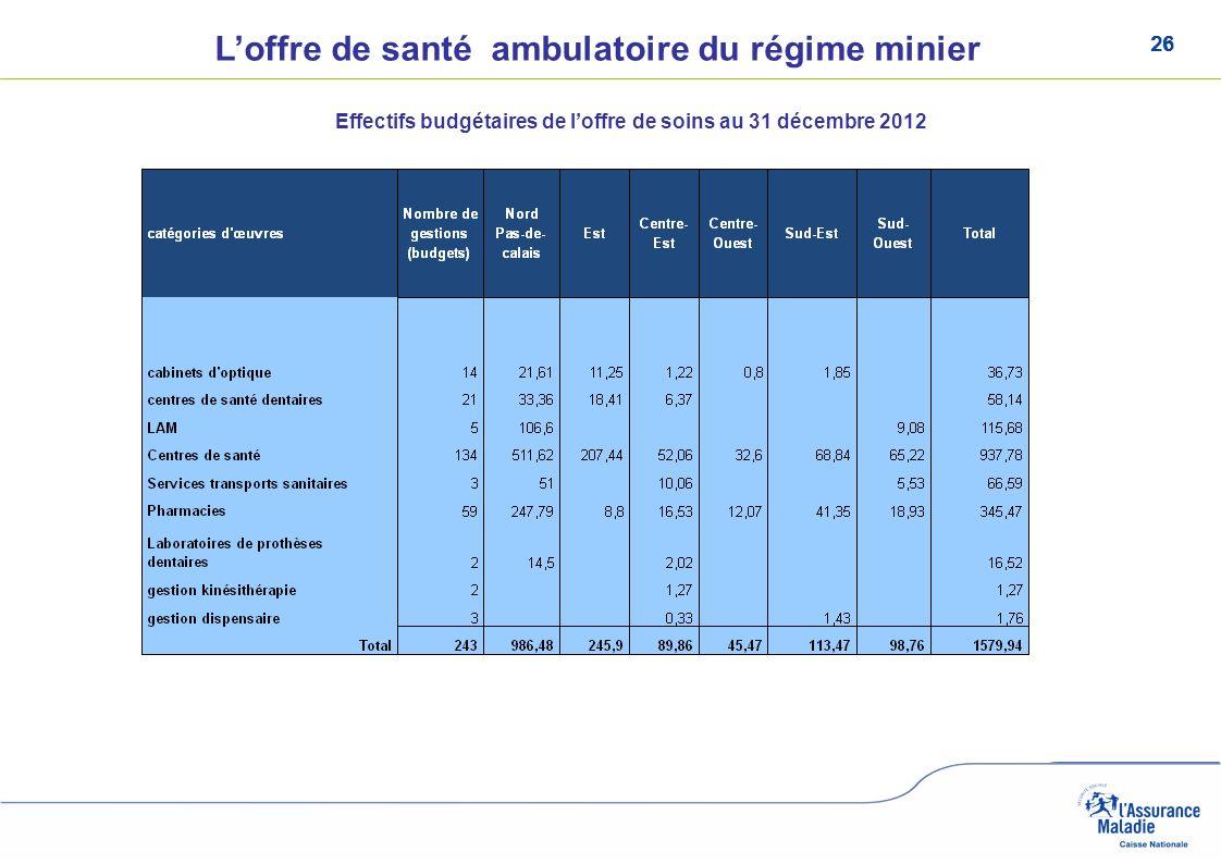 26 Loffre de santé ambulatoire du régime minier Effectifs budgétaires de loffre de soins au 31 décembre 2012
