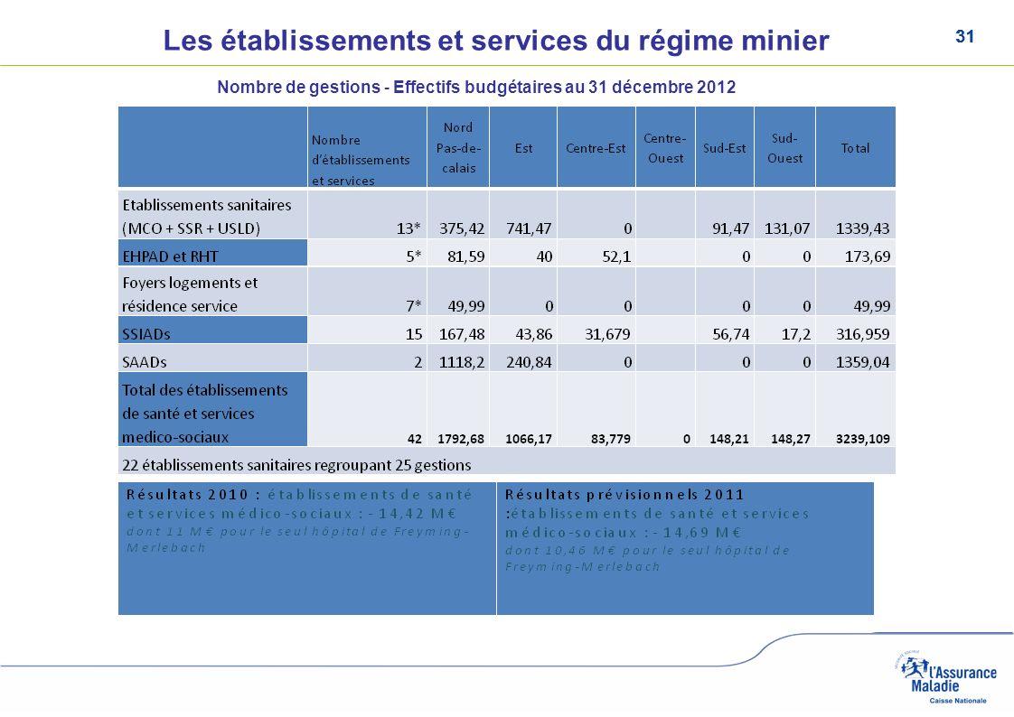 31 Les établissements et services du régime minier Nombre de gestions - Effectifs budgétaires au 31 décembre 2012