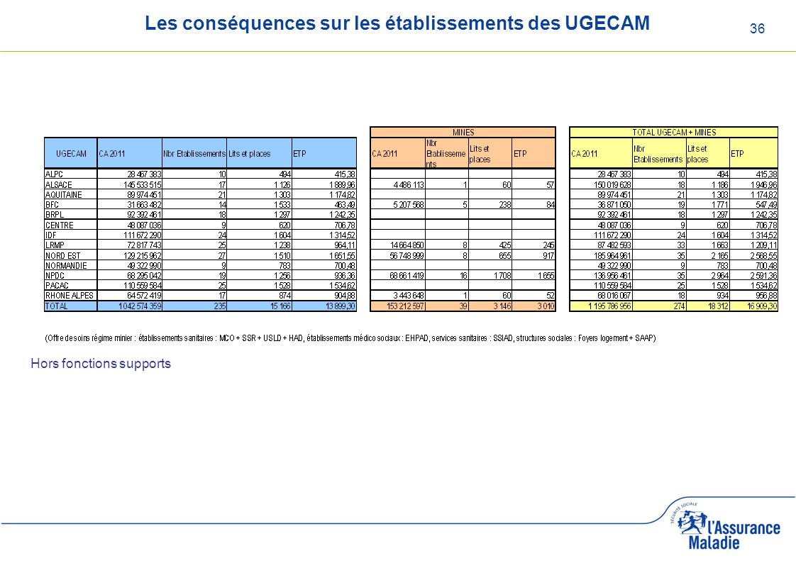 36 Les conséquences sur les établissements des UGECAM Hors fonctions supports