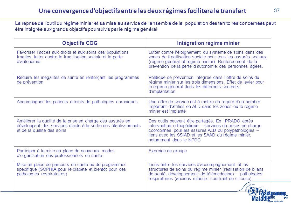 37 Une convergence dobjectifs entre les deux régimes facilitera le transfert La reprise de loutil du régime minier et sa mise au service de lensemble