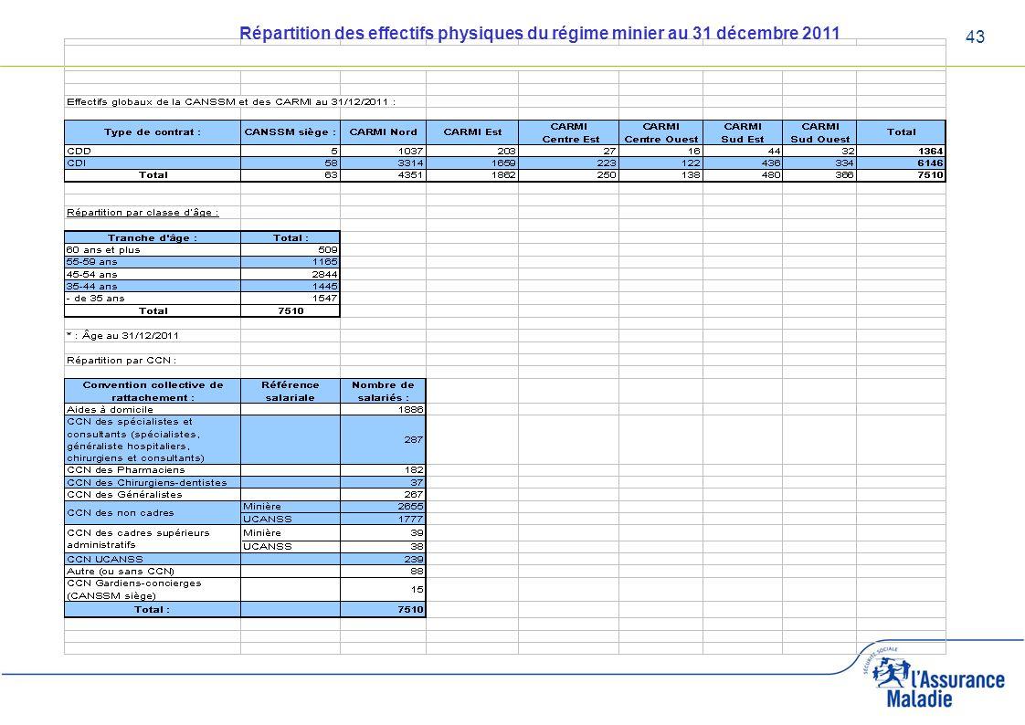 43 Répartition des effectifs physiques du régime minier au 31 décembre 2011