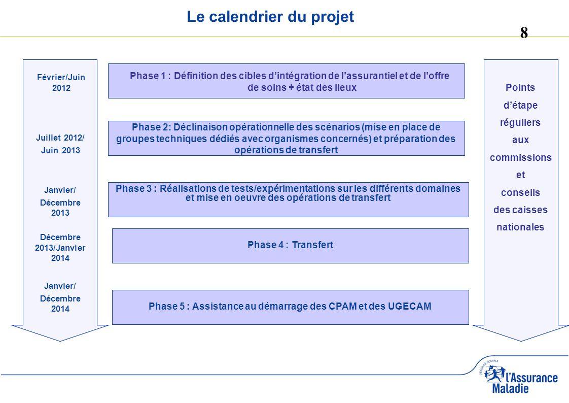 9 Point sur la phase 1 du projet Mise en place de commissions dédiées dont commission de gestion et commission dorganisation des soins avec présence de conseillers CNAMTS.