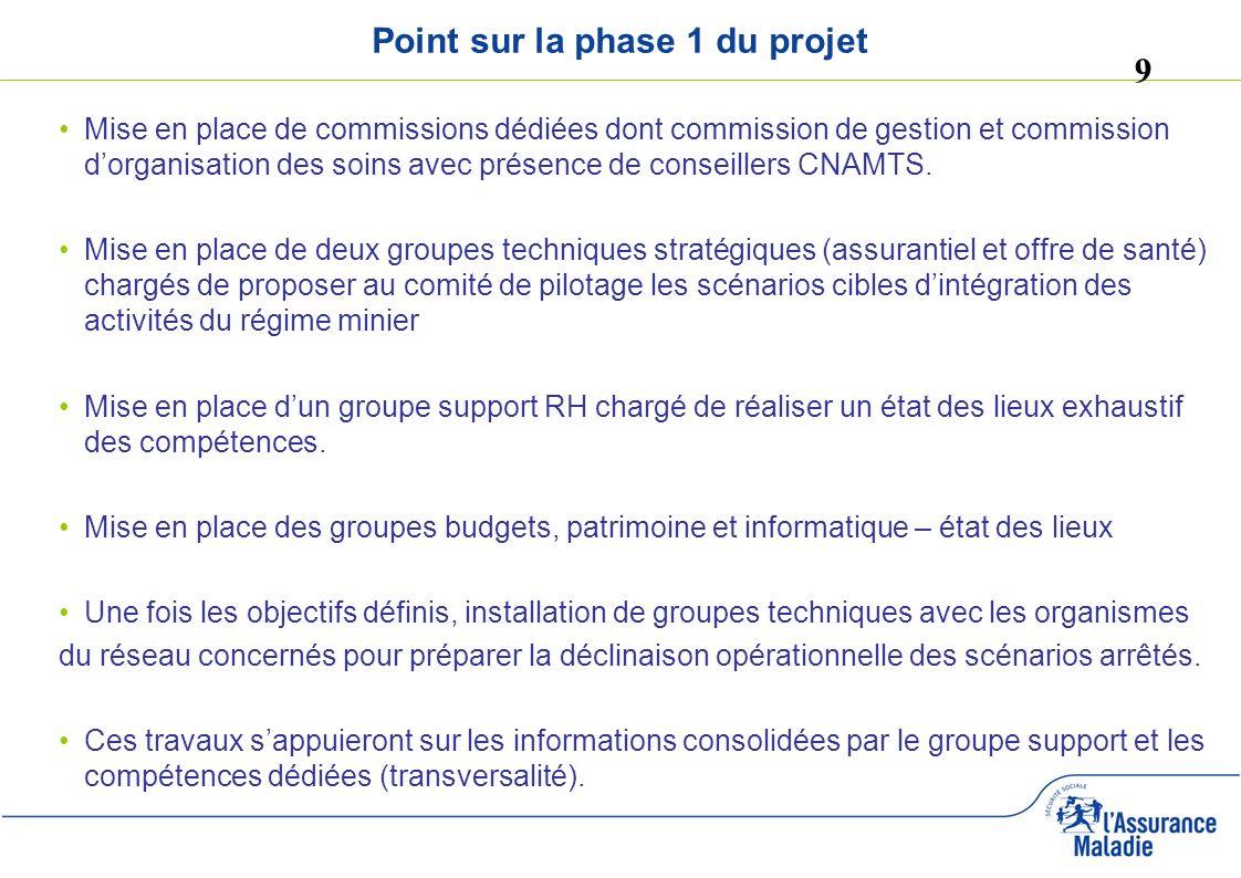 9 Point sur la phase 1 du projet Mise en place de commissions dédiées dont commission de gestion et commission dorganisation des soins avec présence d