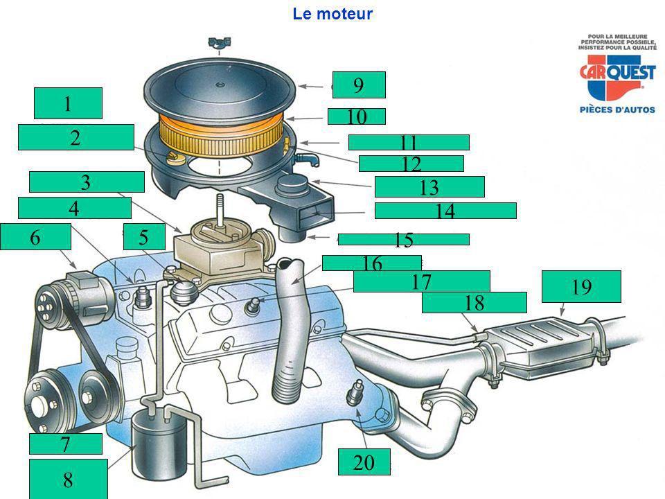 Le moteur 1 2 3 4 7 5 9 10 11 12 13 14 15 16 17 18 19 20 8 6
