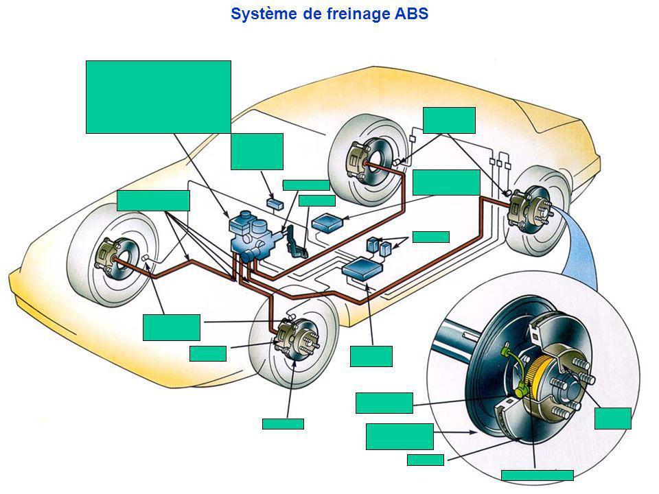 Système de freinage ABS