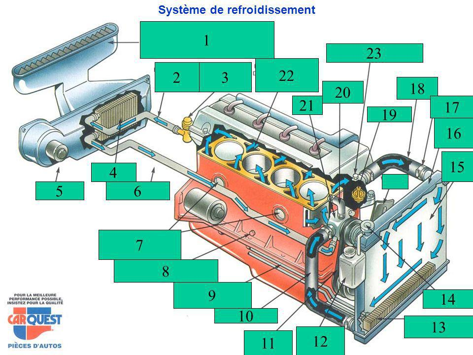 Système de refroidissement 2 1 3 22 23 21 20 18 19 17 16 15 5 4 6 8 9 10 11 12 13 14 7