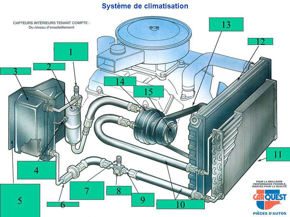 Système de climatisation 5 4 6 7 8 9 10 3 2 1 13 12 14 15 11