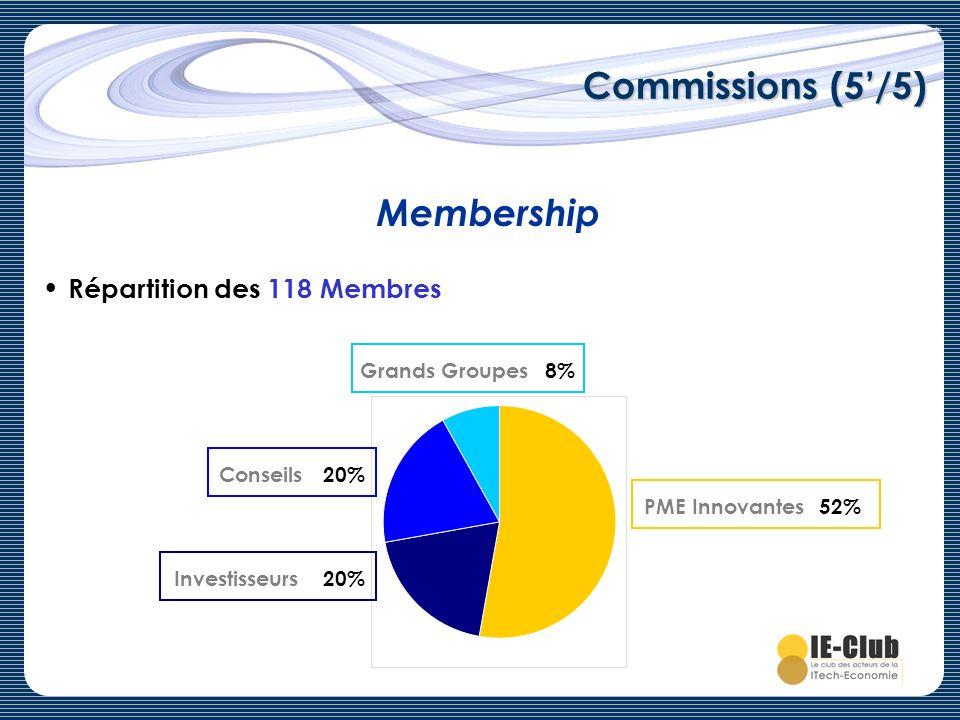 Commissions (5/5) Membership Répartition des 118 Membres PME Innovantes Grands Groupes Conseils Investisseurs 8% 20% 52%