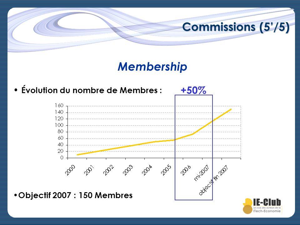 Commissions (5/5) Membership Évolution du nombre de Membres : Objectif 2007 : 150 Membres +50%