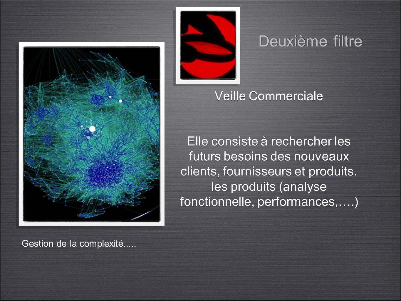 Veille Commerciale Elle consiste à rechercher les futurs besoins des nouveaux clients, fournisseurs et produits. les produits (analyse fonctionnelle,
