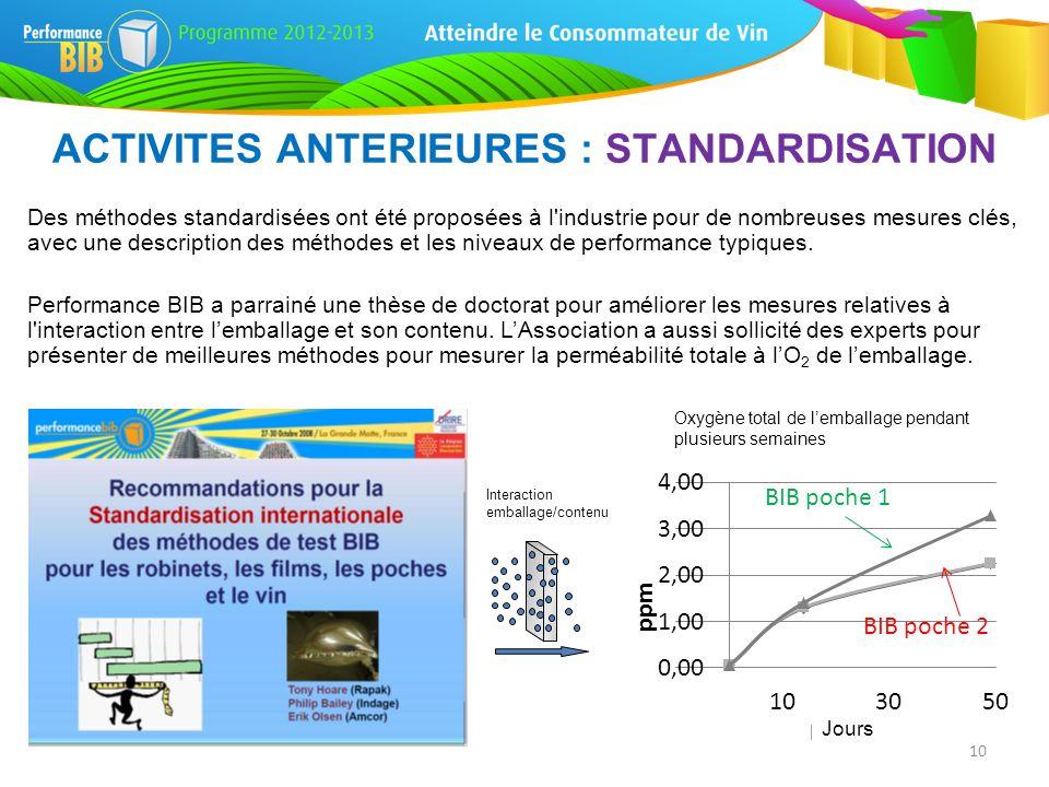 Des méthodes standardisées ont été proposées à l'industrie pour de nombreuses mesures clés, avec une description des méthodes et les niveaux de perfor
