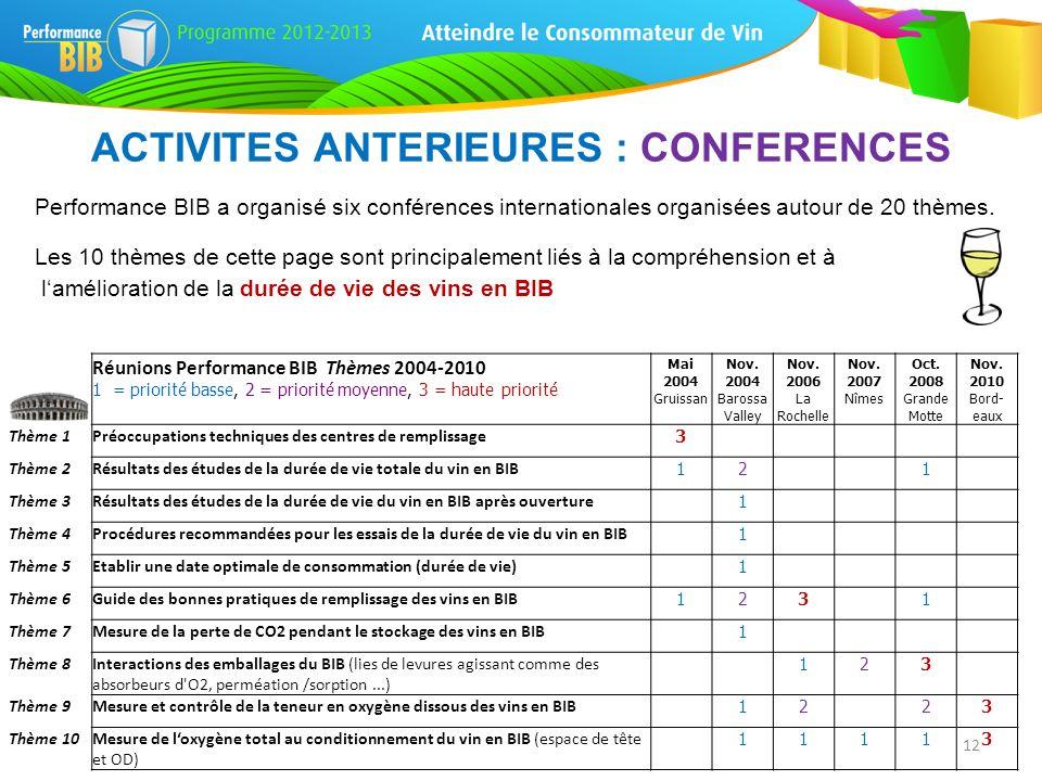 Réunions Performance BIB Thèmes 2004-2010 1 = priorité basse, 2 = priorité moyenne, 3 = haute priorité Mai 2004 Nov. 2004 Nov. 2006 Nov. 2007 Oct. 200