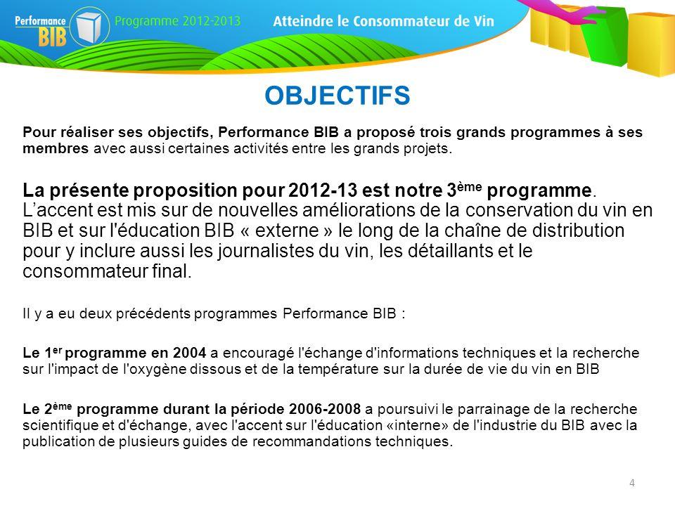 Pour réaliser ses objectifs, Performance BIB a proposé trois grands programmes à ses membres avec aussi certaines activités entre les grands projets.