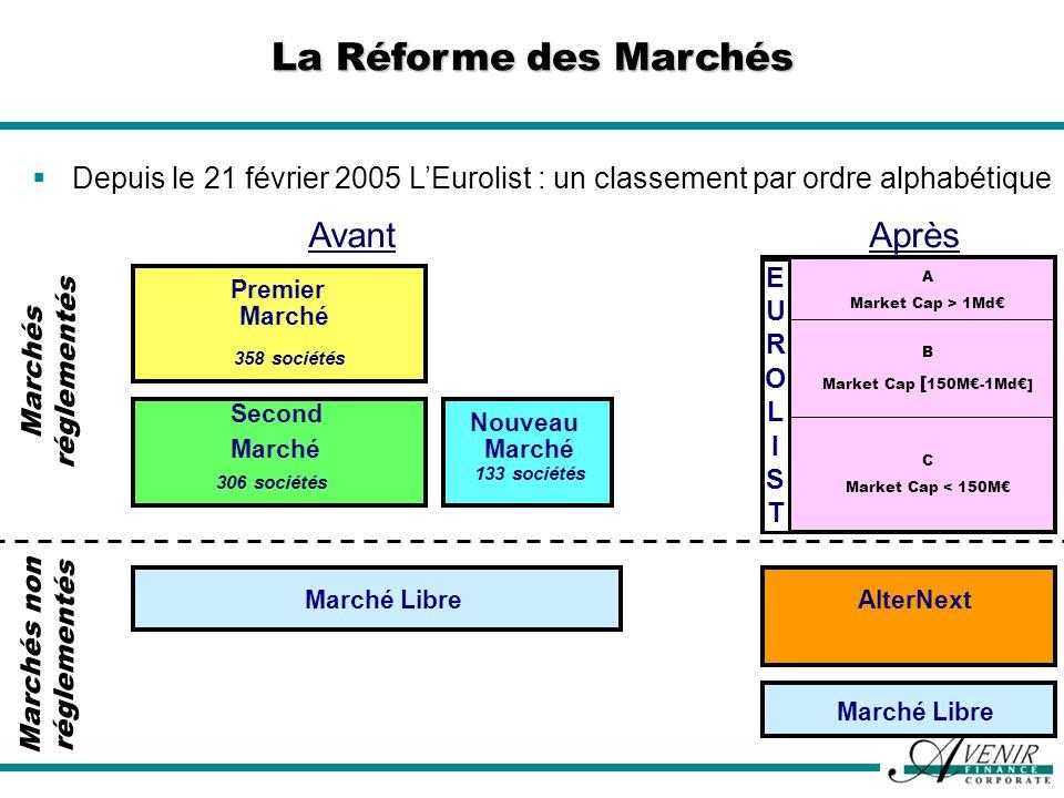 Depuis le 21 février 2005 LEurolist : un classement par ordre alphabétique Premier Marché Second Marché Nouveau Marché AvantAprès 358 sociétés 306 soc