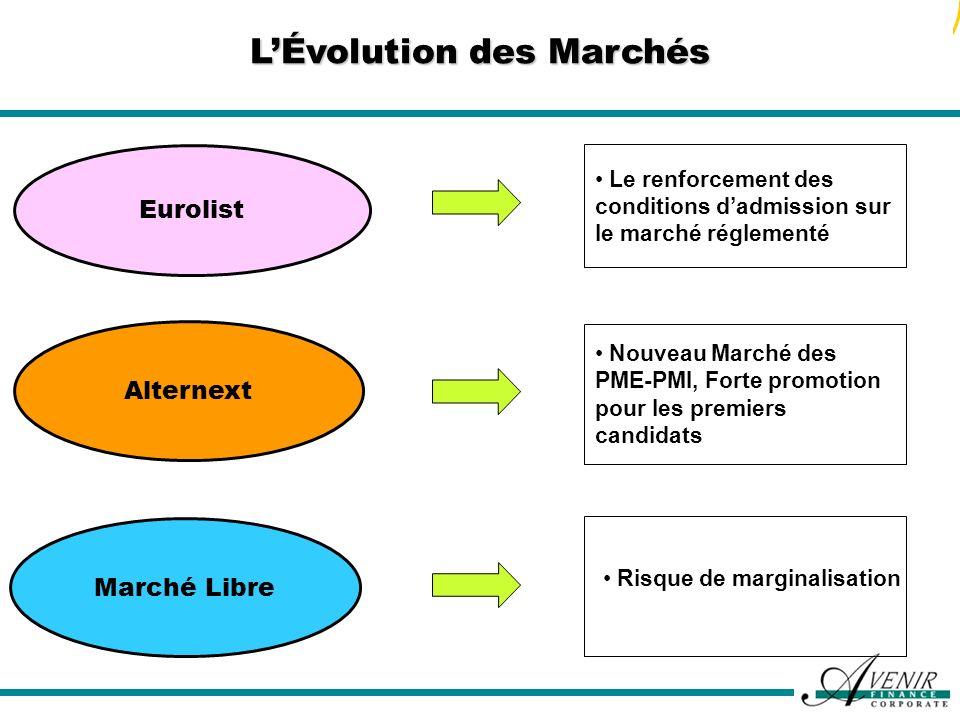 LÉvolution des Marchés Eurolist Le renforcement des conditions dadmission sur le marché réglementé Alternext Nouveau Marché des PME-PMI, Forte promoti
