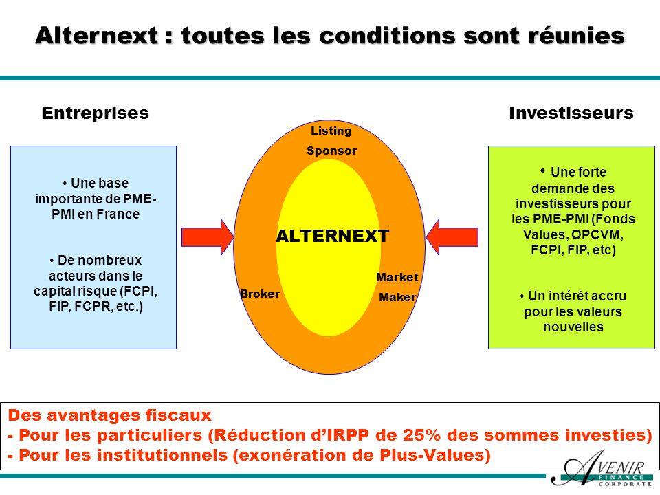 Alternext : toutes les conditions sont réunies Une forte demande des investisseurs pour les PME-PMI (Fonds Values, OPCVM, FCPI, FIP, etc) Un intérêt a