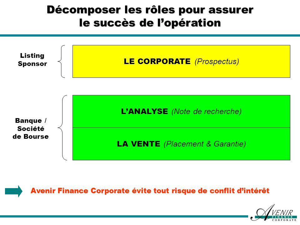 Décomposer les rôles pour assurer le succès de lopération LE CORPORATE (Prospectus) LANALYSE (Note de recherche) LA VENTE (Placement & Garantie) Listi